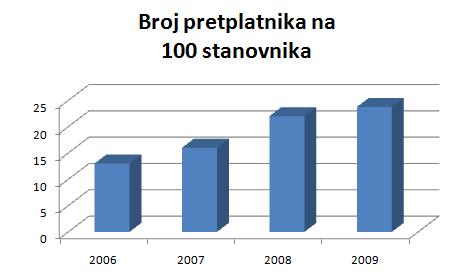 Broj Internet Korisnika