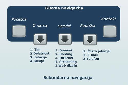 Planiranje sajta