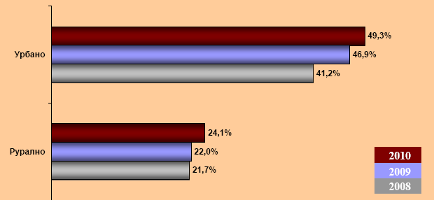 Statistika internet korisnika prema tipu naselja